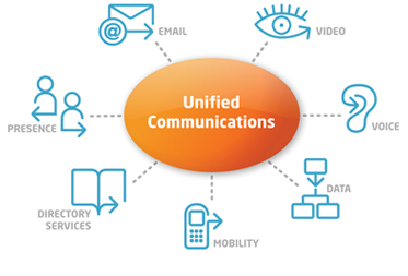 best unified communications in southern california
